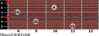 Dbsus2/4(#5)/D# for guitar on frets 11, 9, x, 8, 10, x