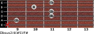 Dbsus2/4(#5)/F# for guitar on frets x, 9, 11, 11, 10, 11