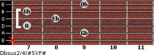 Dbsus2/4(#5)/F# for guitar on frets x, 9, 7, 8, 7, 9