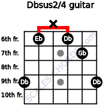 Dbsus2/4 for guitar on frets 9, 6, x, 6, 7, 9