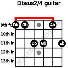 Dbsus2/4 for guitar on frets 9, 9, 11, 11, 9, 11