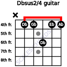 Dbsus2/4 for guitar on frets x, 4, 4, 6, 4, 4