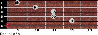 Dbsus4(#5)/A for guitar on frets x, 12, 11, 11, 10, 9