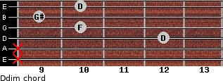 Ddim for guitar on frets x, x, 12, 10, 9, 10