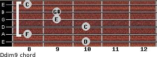 Ddim9 for guitar on frets 10, 8, 10, 9, 9, 8