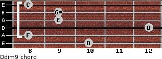 Ddim9 for guitar on frets 10, 8, 12, 9, 9, 8