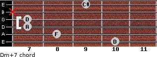 Dm(+7) for guitar on frets 10, 8, 7, 7, x, 9