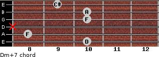 Dm(+7) for guitar on frets 10, 8, x, 10, 10, 9