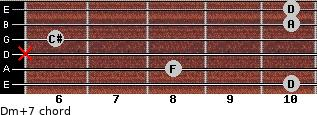 Dm(+7) for guitar on frets 10, 8, x, 6, 10, 10