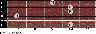 Dm(+7) for guitar on frets 10, x, 7, 10, 10, 9
