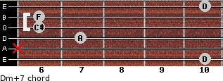Dm(+7) for guitar on frets 10, x, 7, 6, 6, 10