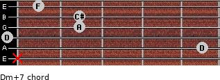 Dm(+7) for guitar on frets x, 5, 0, 2, 2, 1