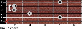 Dm(+7) for guitar on frets x, 5, 3, 2, 2, 5