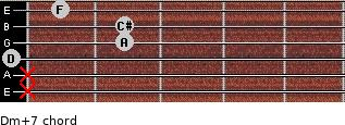 Dm(+7) for guitar on frets x, x, 0, 2, 2, 1
