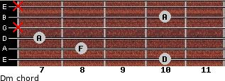 Dm for guitar on frets 10, 8, 7, x, 10, x