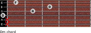 Dm for guitar on frets x, x, 0, 2, 3, 1