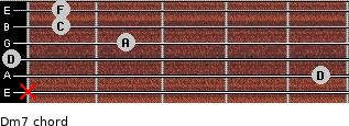 Dm7 for guitar on frets x, 5, 0, 2, 1, 1