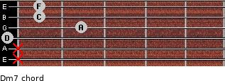 Dm7 for guitar on frets x, x, 0, 2, 1, 1