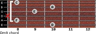 Dm9 for guitar on frets 10, 8, x, 9, 10, 8