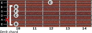 Dm9 for guitar on frets 10, x, 10, 10, 10, 12