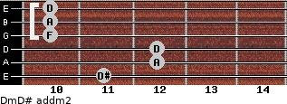 Dm/D# add(m2) guitar chord
