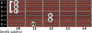 Dm/Eb add(m2) guitar chord
