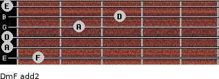 Dm/F add(2) guitar chord