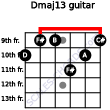 Dmaj13 for guitar on frets 10, 9, 9, 11, 10, 9
