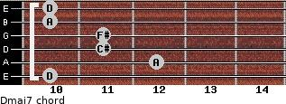 Dmaj7 for guitar on frets 10, 12, 11, 11, 10, 10
