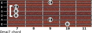 Dmaj7 for guitar on frets 10, 9, 7, 7, 7, 9