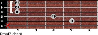 Dmaj7 for guitar on frets x, 5, 4, 2, 2, 2