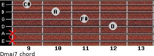 Dmaj7 for guitar on frets x, x, 12, 11, 10, 9