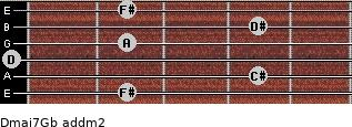 Dmaj7/Gb add(m2) guitar chord