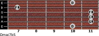 Dmaj7b5 for guitar on frets 10, 11, 11, 11, 7, 10