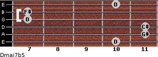 Dmaj7b5 for guitar on frets 10, 11, 11, 7, 7, 10
