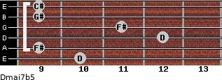 Dmaj7b5 for guitar on frets 10, 9, 12, 11, 9, 9