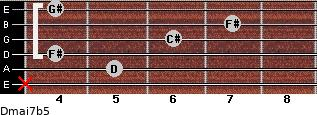 Dmaj7b5 for guitar on frets x, 5, 4, 6, 7, 4
