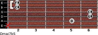 Dmaj7b5 for guitar on frets x, 5, 6, 6, 2, 2
