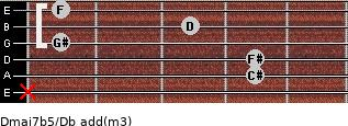 Dmaj7b5/Db add(m3) guitar chord