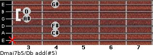 Dmaj7b5/Db add(#5) guitar chord