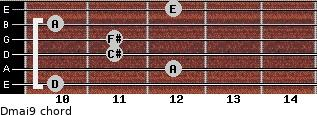 Dmaj9 for guitar on frets 10, 12, 11, 11, 10, 12