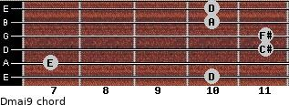 Dmaj9 for guitar on frets 10, 7, 11, 11, 10, 10