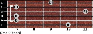 Dmaj9 for guitar on frets 10, 7, 7, 11, 7, 9