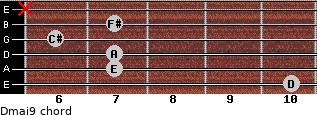 Dmaj9 for guitar on frets 10, 7, 7, 6, 7, x
