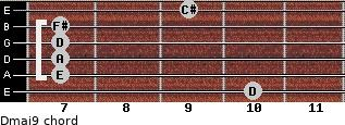 Dmaj9 for guitar on frets 10, 7, 7, 7, 7, 9