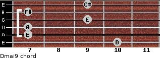 Dmaj9 for guitar on frets 10, 7, 7, 9, 7, 9