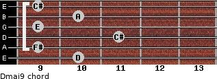Dmaj9 for guitar on frets 10, 9, 11, 9, 10, 9