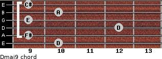 Dmaj9 for guitar on frets 10, 9, 12, 9, 10, 9