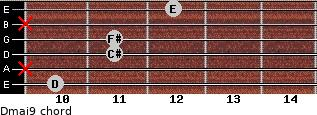 Dmaj9 for guitar on frets 10, x, 11, 11, x, 12