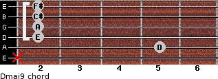 Dmaj9 for guitar on frets x, 5, 2, 2, 2, 2